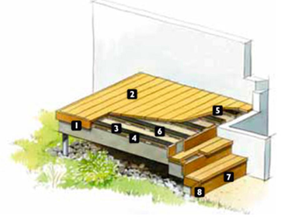Tbpe terrasse bois pavage environnement for Marche terrasse exterieur